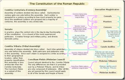 800px-Roman_constitution.svg