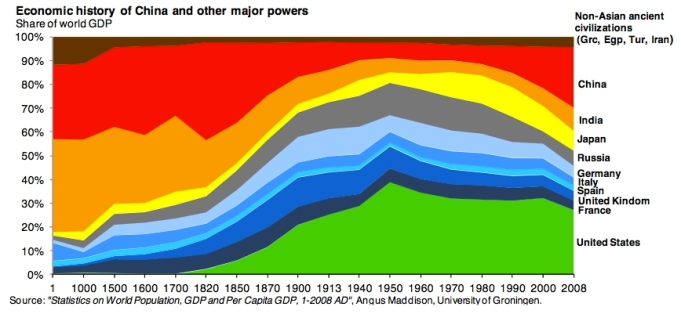 Economic History of China and other major powers