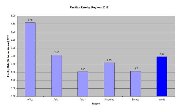 Fertility Rate by Region