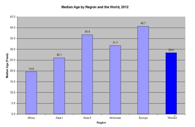 Median Age by Region