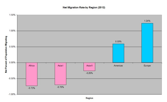 net migration rate by region