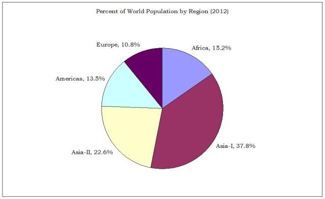 Percent Population by Region
