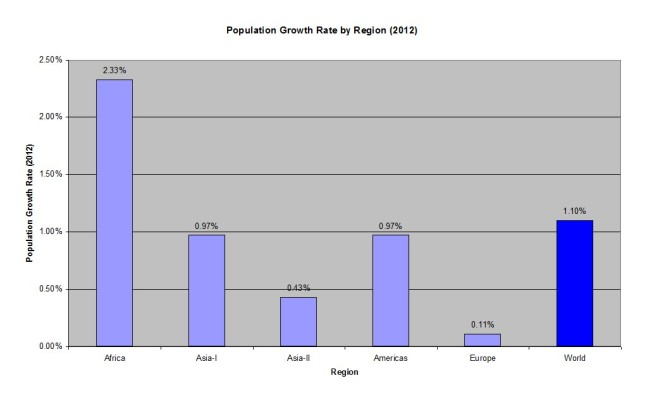 Pop Growth Rate by Region