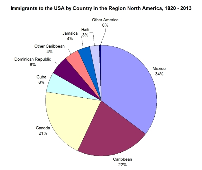 Immigrants to the USA by Country in the Region North America, 1820 - 2013