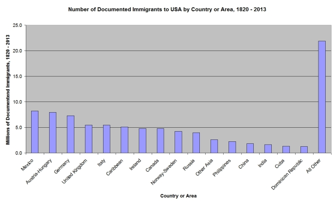 Number of Documented Immigrants to USA by Country or Area, 1820 - 2013