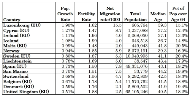 Pop Growth Rate 2018 up