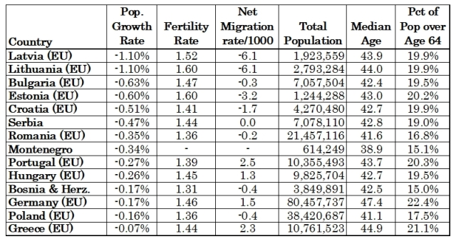 Pop Growth Rate 2018